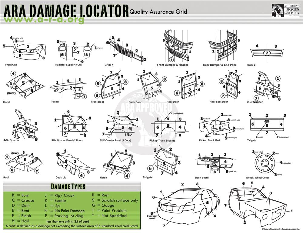 ARA Parts Damage Locator